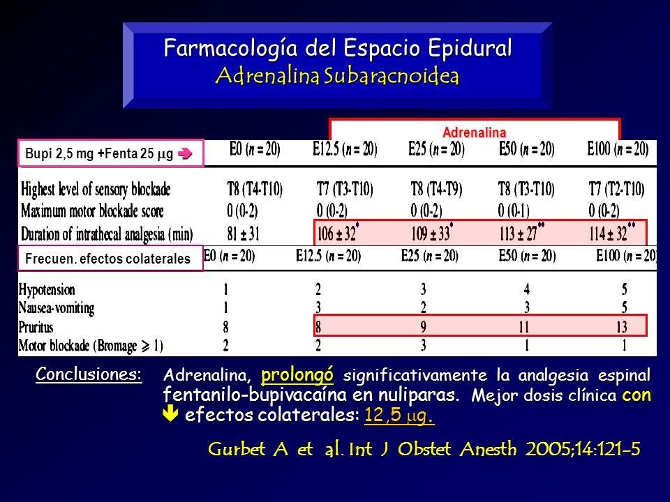 Adrenalina Farmacología del Espacio Epidural Adrenalina Subaracnoidea Gurbet A et al. Int J Obstet Anesth 2005;14:121-5 Bupi 2,5 mg +Fenta 25 g Bupi 2