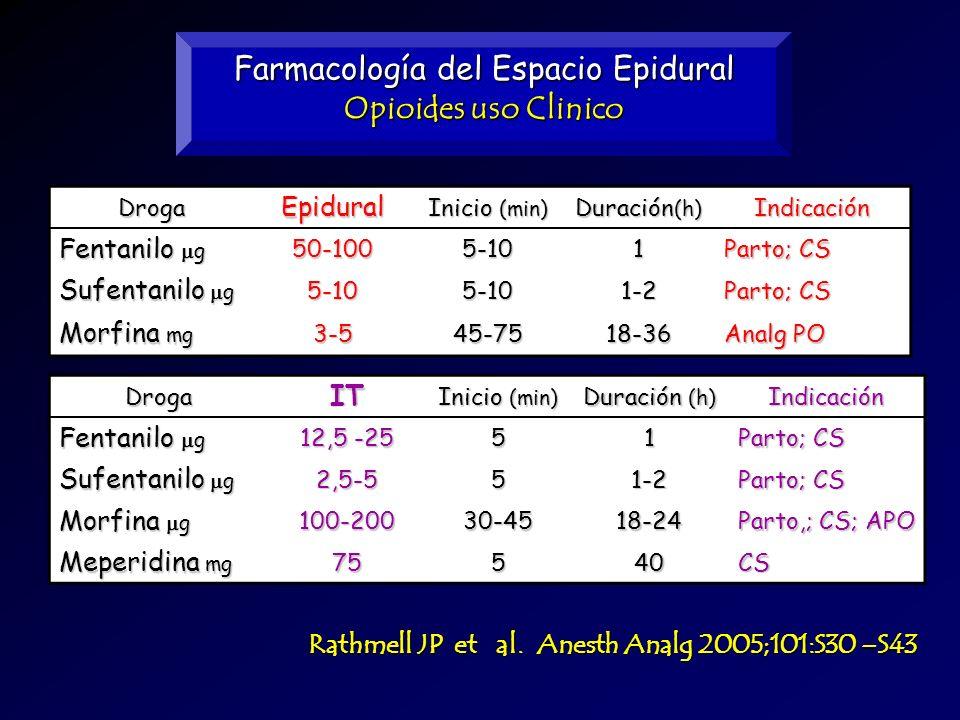 Farmacología del Espacio Epidural Opioides uso Clinico DrogaEpidural Inicio (min) Duración (h) Indicación Fentanilo g 50-1005-101 Parto; CS Sufentanil