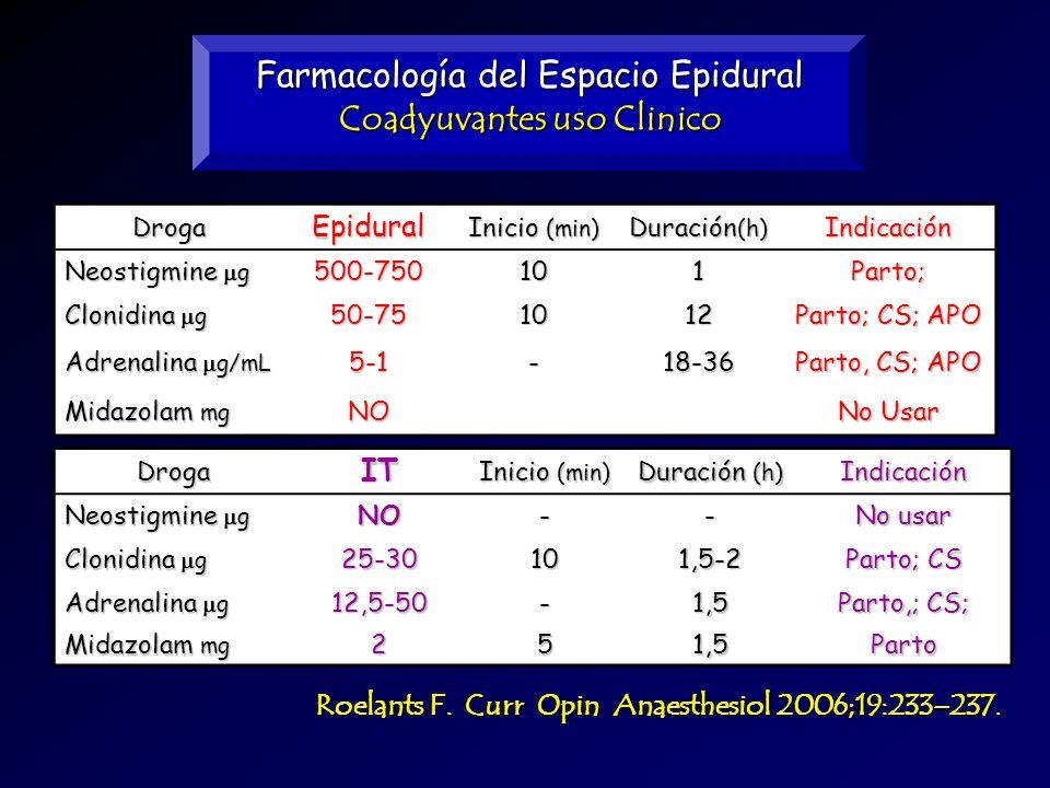 Farmacología del Espacio Epidural Coadyuvantes uso Clinico DrogaEpidural Inicio (min) Duración (h) Indicación Neostigmine g 500-750101Parto; Clonidina