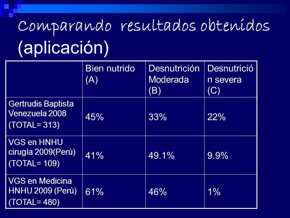 Comparando resultados obtenidos (aplicación) Bien nutrido (A) Desnutrición Moderada (B) Desnutrició n severa (C) Gertrudis Baptista Venezuela 2008 (TOTAL= 313) 45%33%22% VGS en HNHU cirugía 2009(Perù) (TOTAL= 109) 41%49.1%9.9% VGS en Medicina HNHU 2009 (Perù) (TOTAL= 480) 61%46%1%