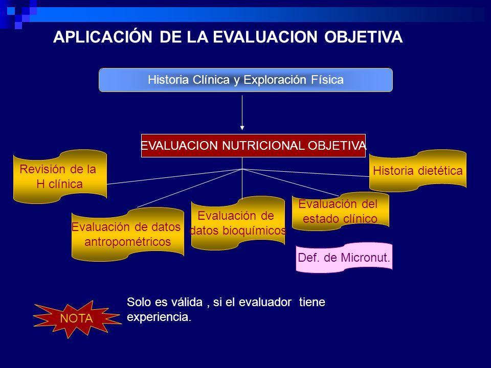 Historia Clínica y Exploración Física EVALUACION NUTRICIONAL OBJETIVA Revisión de la H clínica Historia dietética Evaluación de datos bioquímicos Evaluación de datos antropométricos Evaluación del estado clínico NOTA Solo es válida, si el evaluador tiene experiencia.