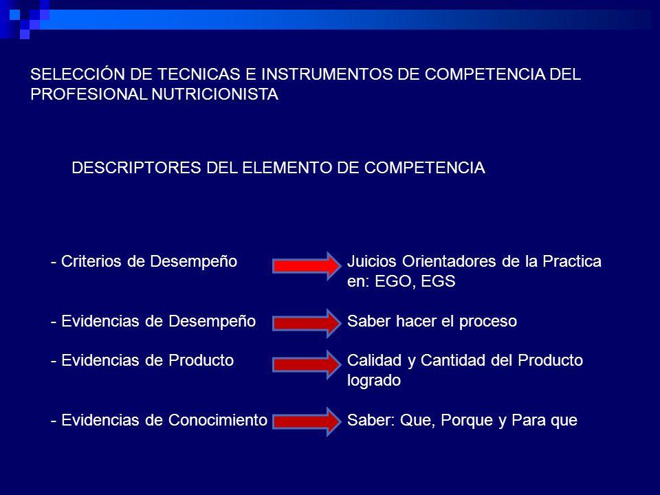 SELECCIÓN DE TECNICAS E INSTRUMENTOS DE COMPETENCIA DEL PROFESIONAL NUTRICIONISTA DESCRIPTORES DEL ELEMENTO DE COMPETENCIA - Criterios de Desempeño - Evidencias de Desempeño - Evidencias de Producto - Evidencias de Conocimiento Juicios Orientadores de la Practica en: EGO, EGS Saber hacer el proceso Calidad y Cantidad del Producto logrado Saber: Que, Porque y Para que