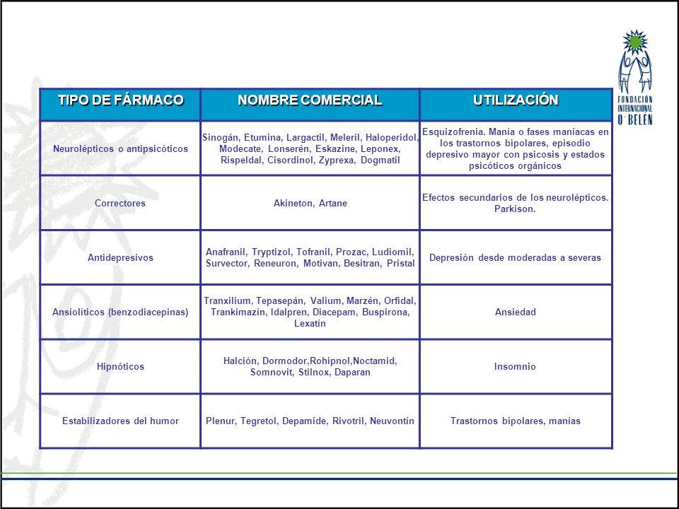 TIPO DE FÁRMACO NOMBRE COMERCIAL UTILIZACIÓN Neurolépticos o antipsicóticos Sinogán, Etumina, Largactil, Meleril, Haloperidol, Modecate, Lonserén, Esk