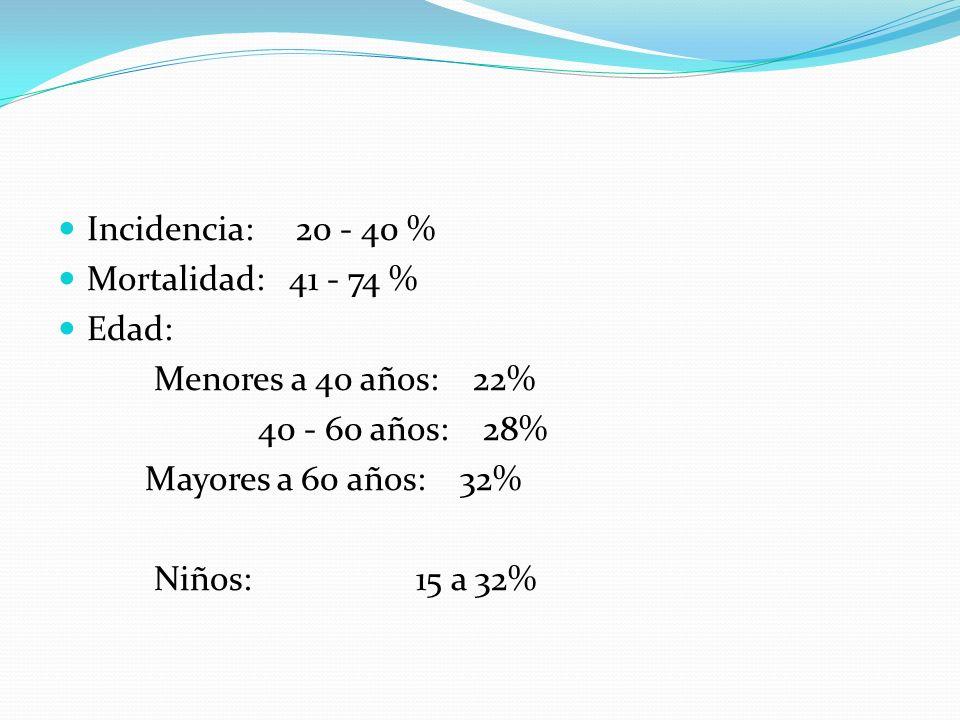 Incidencia: 20 - 40 % Mortalidad: 41 - 74 % Edad: Menores a 40 años: 22% 40 - 60 años: 28% Mayores a 60 años: 32% Niños: 15 a 32%