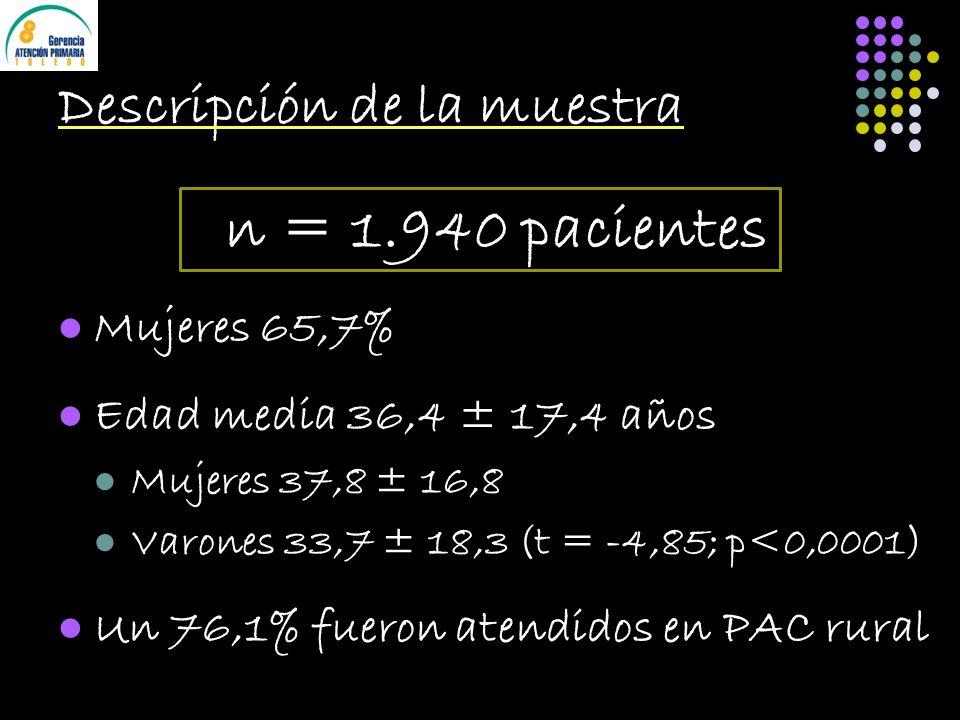 Descripción de la muestra n = 1.940 pacientes Mujeres 65,7% Edad media 36,4 ± 17,4 años Mujeres 37,8 ± 16,8 Varones 33,7 ± 18,3 (t = -4,85; p<0,0001) Un 76,1% fueron atendidos en PAC rural