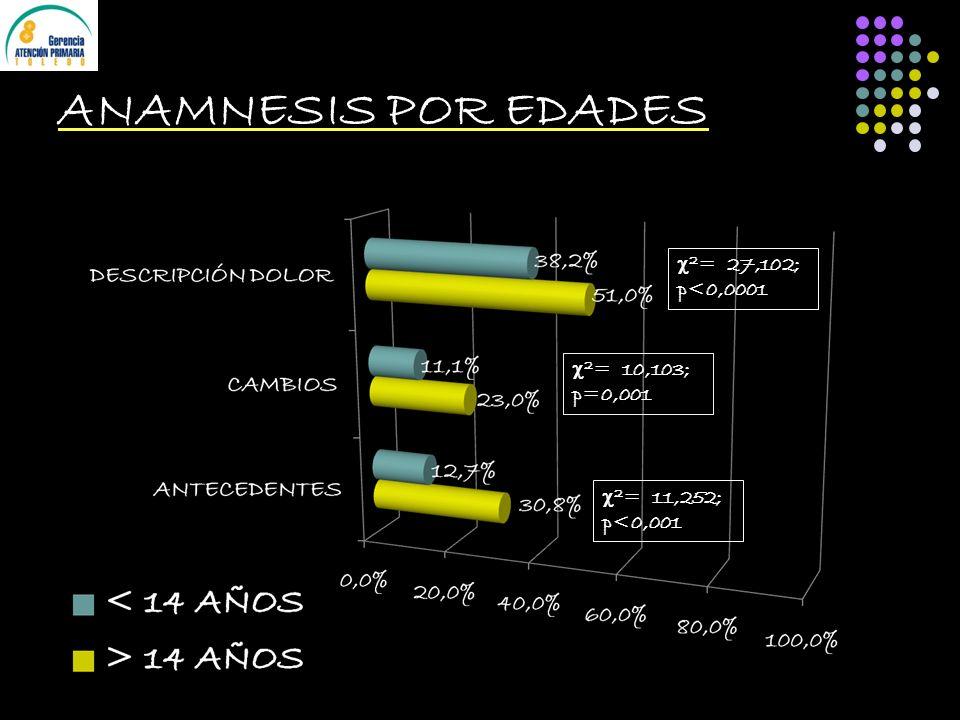 ANAMNESIS POR EDADES 2 = 27,102; p<0,0001 2 = 10,103; p=0,001 2 = 11,252; p<0,001