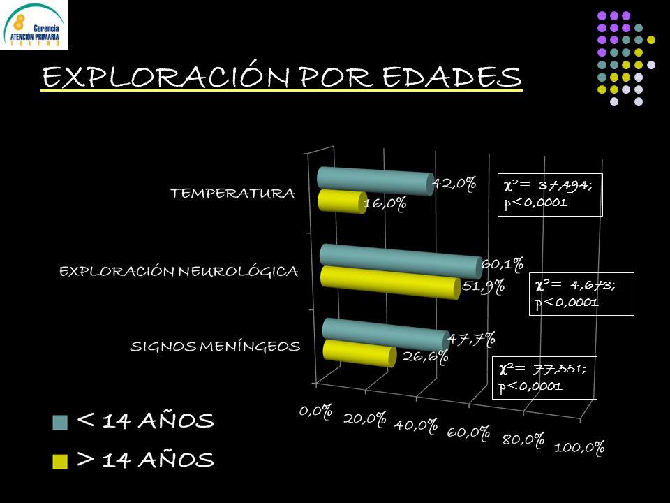 EXPLORACIÓN POR EDADES 2 = 37,494; p<0,0001 2 = 4,673; p<0,0001 2 = 77,551; p<0,0001