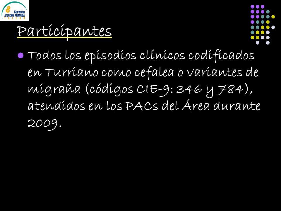 Participantes Todos los episodios clínicos codificados en Turriano como cefalea o variantes de migraña (códigos CIE-9: 346 y 784), atendidos en los PACs del Área durante 2009.