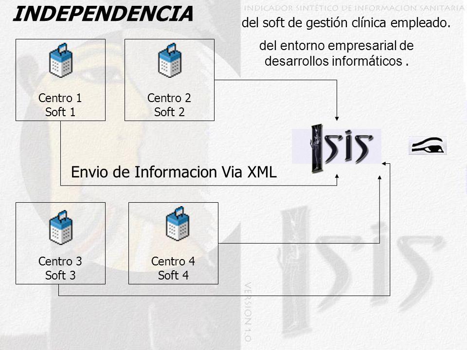 INDEPENDENCIA del soft de gestión clínica empleado. Centro 1 Soft 1 Centro 3 Soft 3 Centro 2 Soft 2 Centro 4 Soft 4 Envio de Informacion Via XML del e
