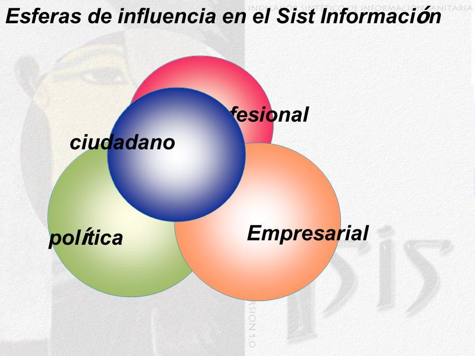 pol í tica Empresarial Profesional ciudadano Esferas de influencia en el Sist Informaci ó n