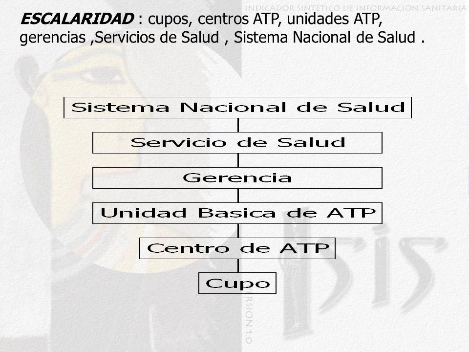 ESCALARIDAD : cupos, centros ATP, unidades ATP, gerencias,Servicios de Salud, Sistema Nacional de Salud.