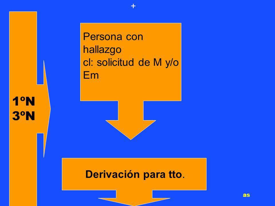 Persona con hallazgo cl: solicitud de M y/o Em Derivación para tto. + 1ºN 3ºN as