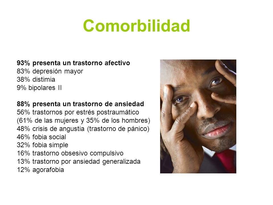 Comorbilidad 93% presenta un trastorno afectivo 83% depresión mayor 38% distimia 9% bipolares II 88% presenta un trastorno de ansiedad 56% trastornos por estrés postraumático (61% de las mujeres y 35% de los hombres) 48% crisis de angustia (trastorno de pánico) 46% fobia social 32% fobia simple 16% trastorno obsesivo compulsivo 13% trastorno por ansiedad generalizada 12% agorafobia
