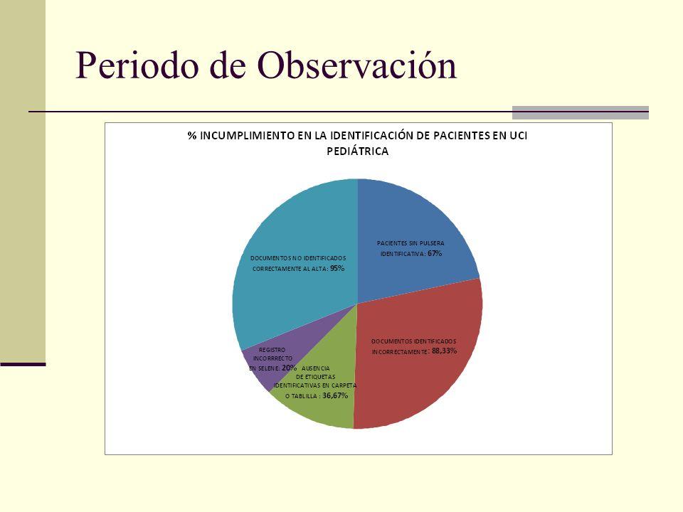 Periodo de Observación