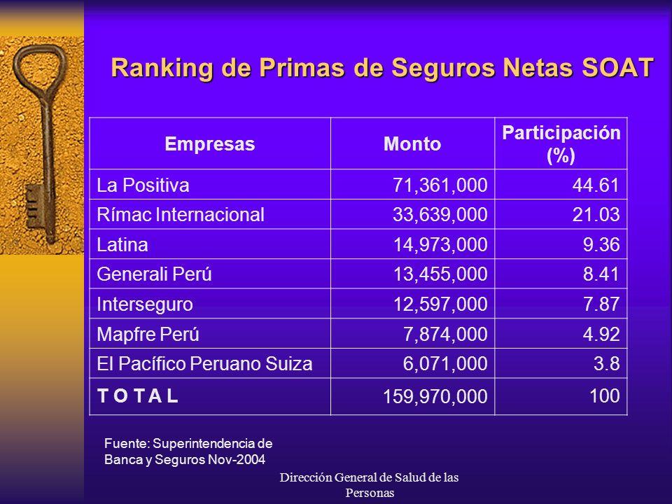 Dirección General de Salud de las Personas EmpresasMonto Participación (%) La Positiva71,361,00044.61 Rímac Internacional33,639,00021.03 Latina14,973,