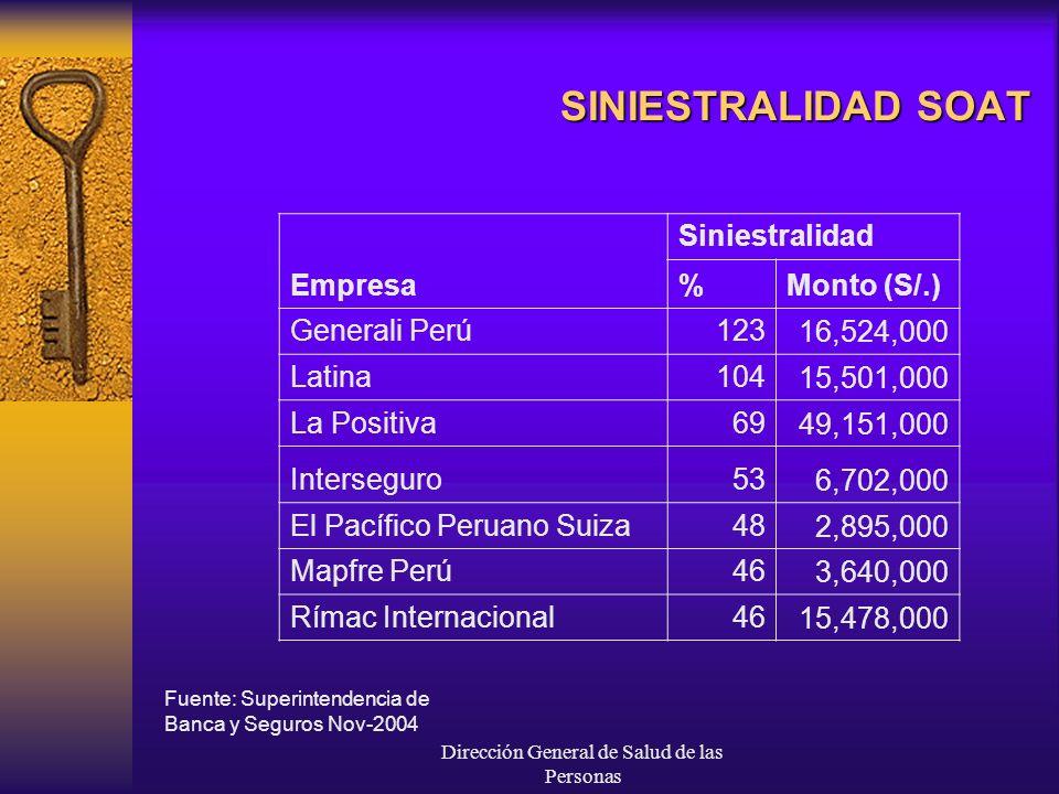 Dirección General de Salud de las Personas SINIESTRALIDAD SOAT Empresa Siniestralidad %Monto (S/.) Generali Perú12316,524,000 Latina10415,501,000 La Positiva6949,151,000 Interseguro536,702,000 El Pacífico Peruano Suiza482,895,000 Mapfre Perú463,640,000 Rímac Internacional4615,478,000 Fuente: Superintendencia de Banca y Seguros Nov-2004