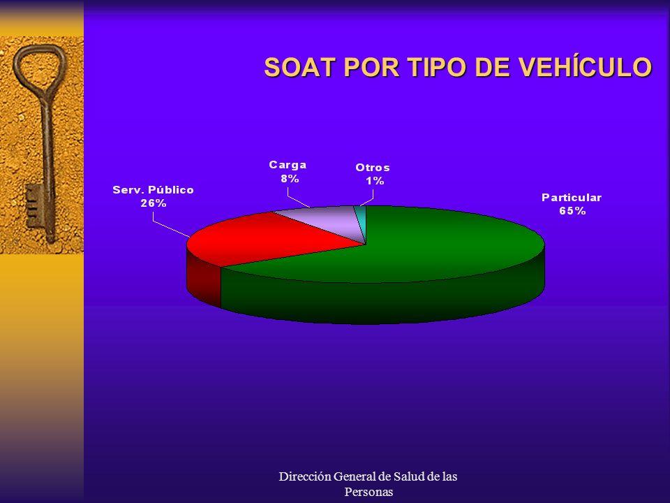 Dirección General de Salud de las Personas Distribución del Gasto por SOAT Serv.