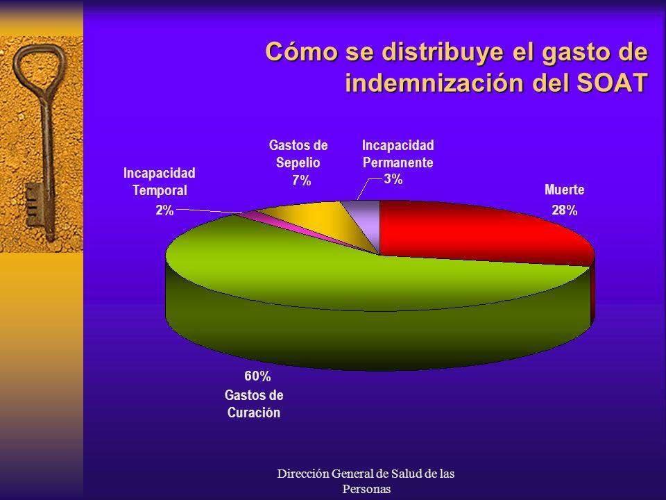 Dirección General de Salud de las Personas Cómo se distribuye el gasto de indemnización del SOAT Incapacidad Temporal Gastos de Sepelio Incapacidad Pe