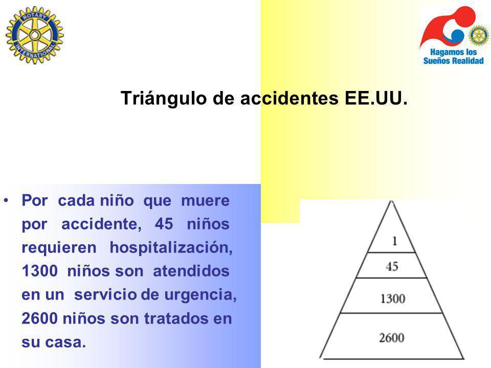 Triángulo de accidentes EE.UU. Por cada niño que muere por accidente, 45 niños requieren hospitalización, 1300 niños son atendidos en un servicio de u