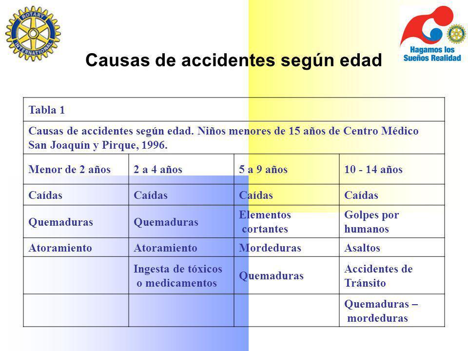 Causas de accidentes según edad Tabla 1 Causas de accidentes según edad. Niños menores de 15 años de Centro Médico San Joaquín y Pirque, 1996. Menor d