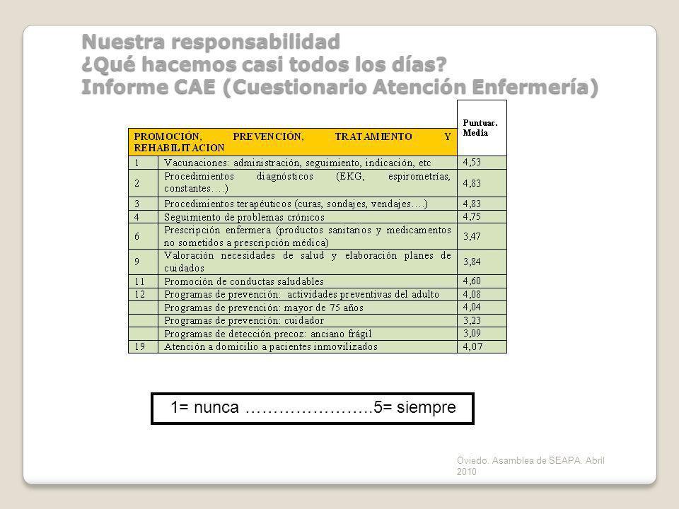 Oviedo. Asamblea de SEAPA. Abril 2010 Nuestra responsabilidad ¿Qué hacemos casi todos los días? Informe CAE (Cuestionario Atención Enfermería) 1= nunc