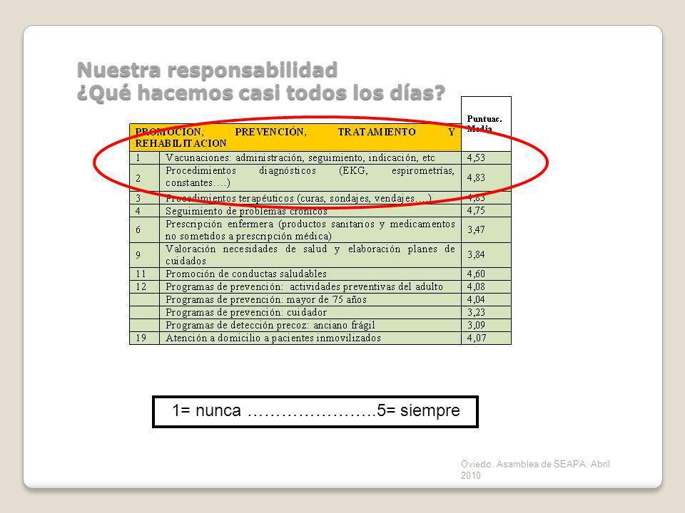 Oviedo. Asamblea de SEAPA. Abril 2010 Nuestra responsabilidad ¿Qué hacemos casi todos los días? 1= nunca …………………..5= siempre