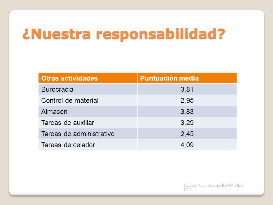 Oviedo. Asamblea de SEAPA. Abril 2010 ¿Nuestra responsabilidad? Otras actividadesPuntuación media Burocracia3,81 Control de material 2,95 Almacen 3,83