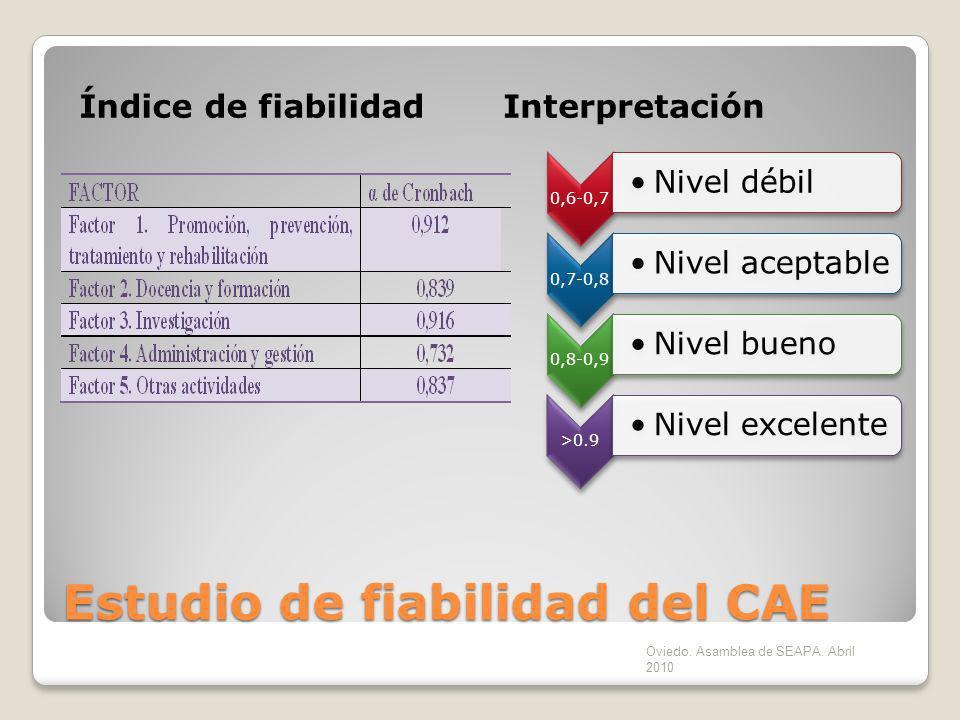 Estudio de fiabilidad del CAE Índice de fiabilidadInterpretación 0,6-0,7 Nivel débil 0,7-0,8 Nivel aceptable 0,8-0,9 Nivel bueno >0.9 Nivel excelente