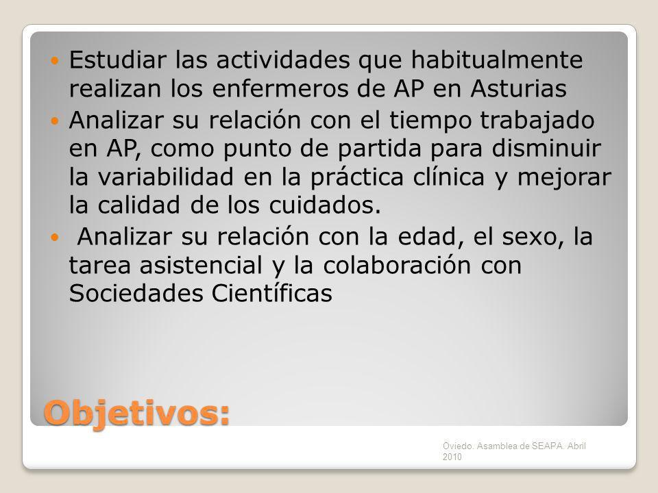 Objetivos: Estudiar las actividades que habitualmente realizan los enfermeros de AP en Asturias Analizar su relación con el tiempo trabajado en AP, co