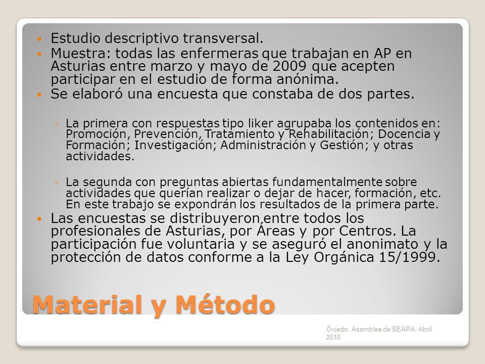 Material y Método Estudio descriptivo transversal. Muestra: todas las enfermeras que trabajan en AP en Asturias entre marzo y mayo de 2009 que acepten