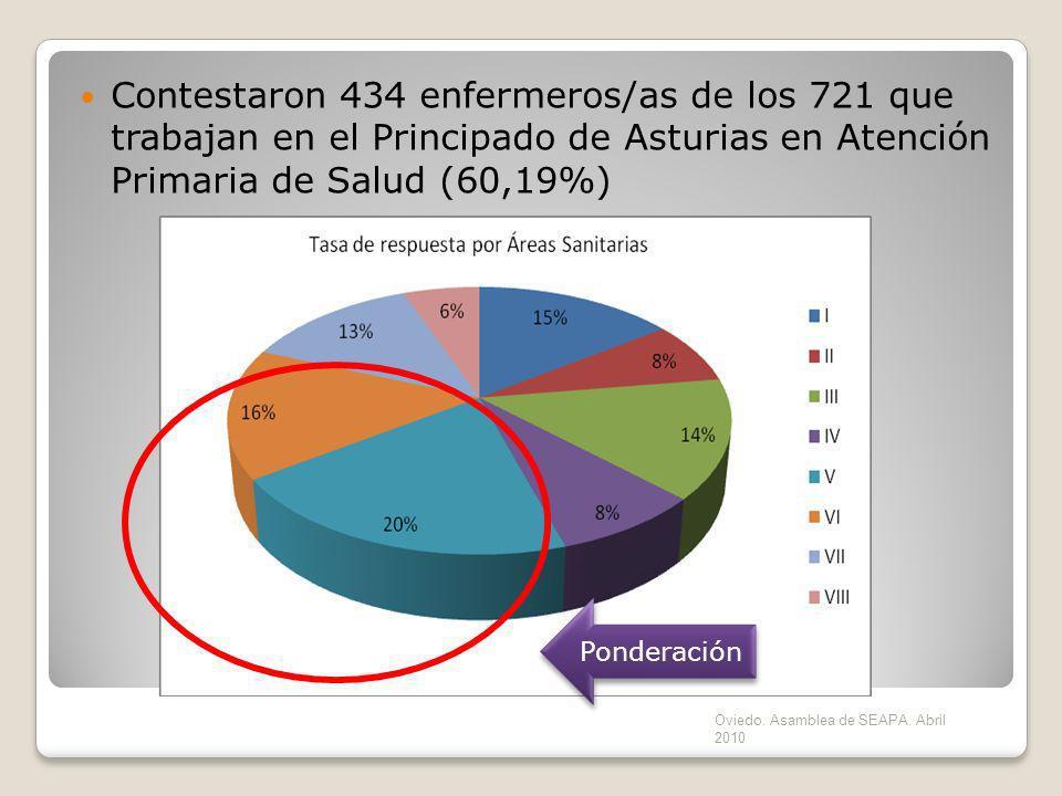 Contestaron 434 enfermeros/as de los 721 que trabajan en el Principado de Asturias en Atención Primaria de Salud (60,19%) Ponderación