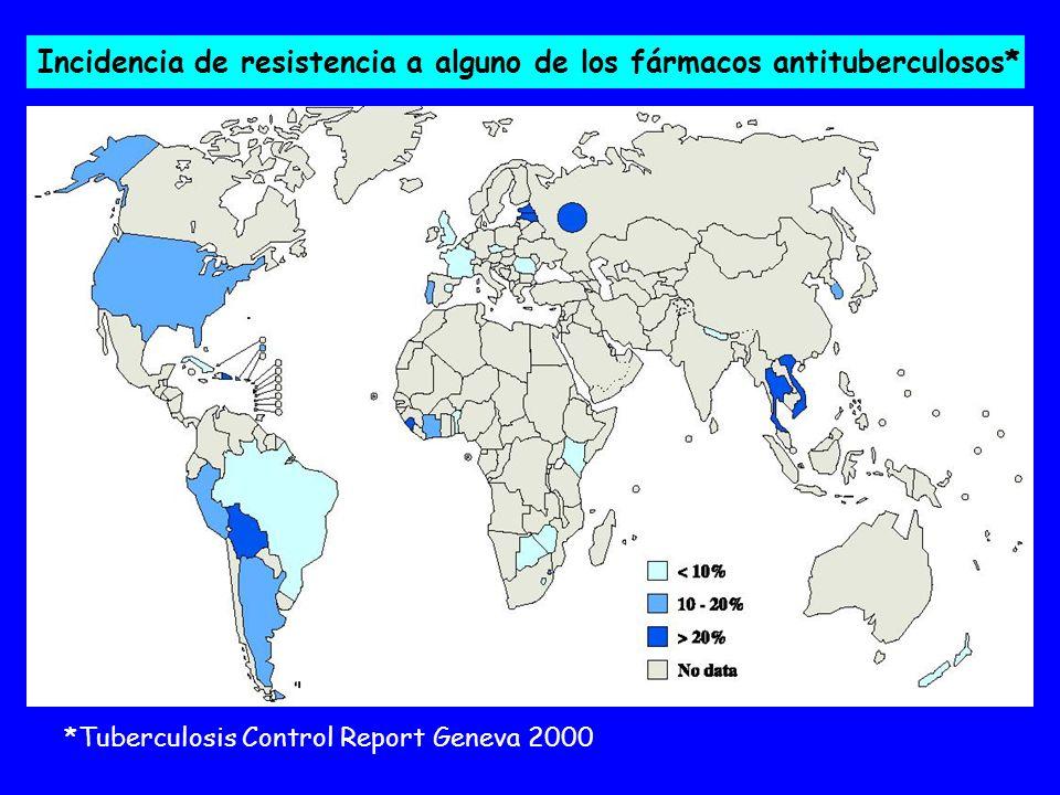 Incidencia de resistencia a alguno de los fármacos antituberculosos* *Tuberculosis Control Report Geneva 2000