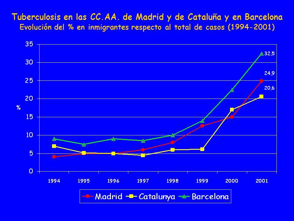 32,5 24,9 20,6 Tuberculosis en las CC.AA. de Madrid y de Cataluña y en Barcelona Evolución del % en inmigrantes respecto al total de casos (1994-2001)