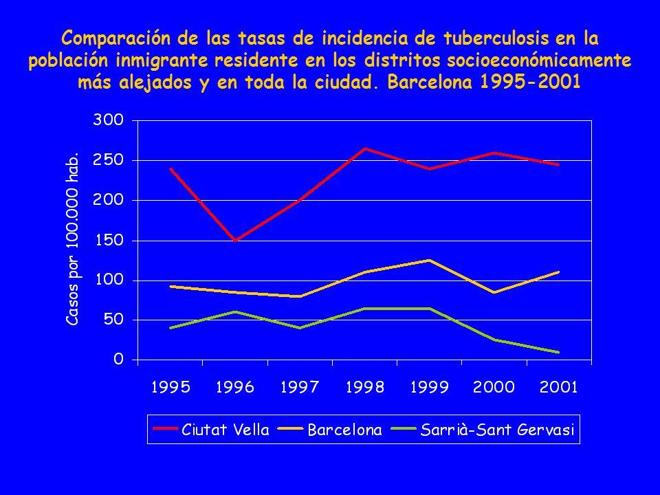 Comparación de las tasas de incidencia de tuberculosis en la población inmigrante residente en los distritos socioeconómicamente más alejados y en toda la ciudad.