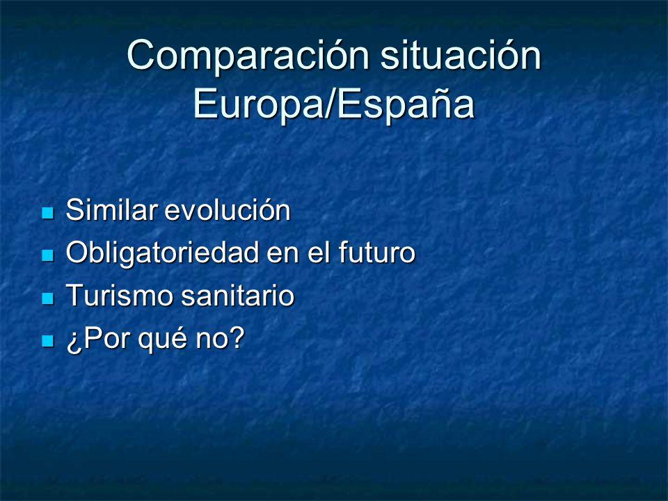 Comparación situación Europa/España Similar evolución Similar evolución Obligatoriedad en el futuro Obligatoriedad en el futuro Turismo sanitario Turi