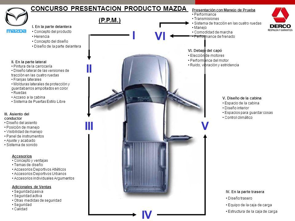 I II III IV V VI I. En la parte delantera Concepto del producto Herencia Concepto del diseño Diseño de la parte delantera II. En la parte lateral Pint
