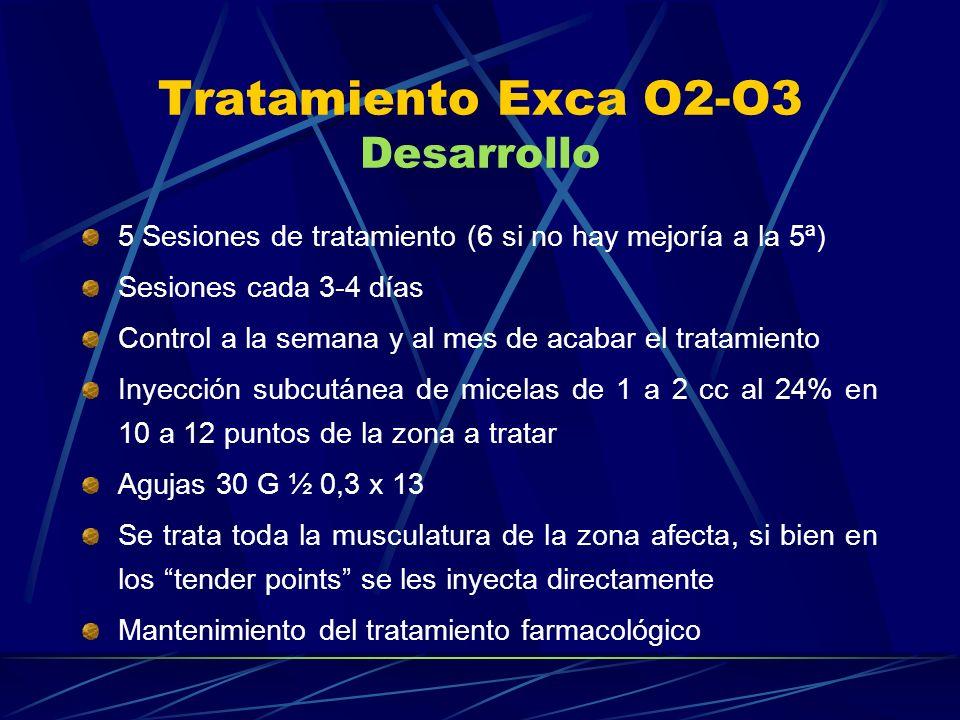 Tratamiento Exca O2-O3 Desarrollo 5 Sesiones de tratamiento (6 si no hay mejoría a la 5ª) Sesiones cada 3-4 días Control a la semana y al mes de acaba
