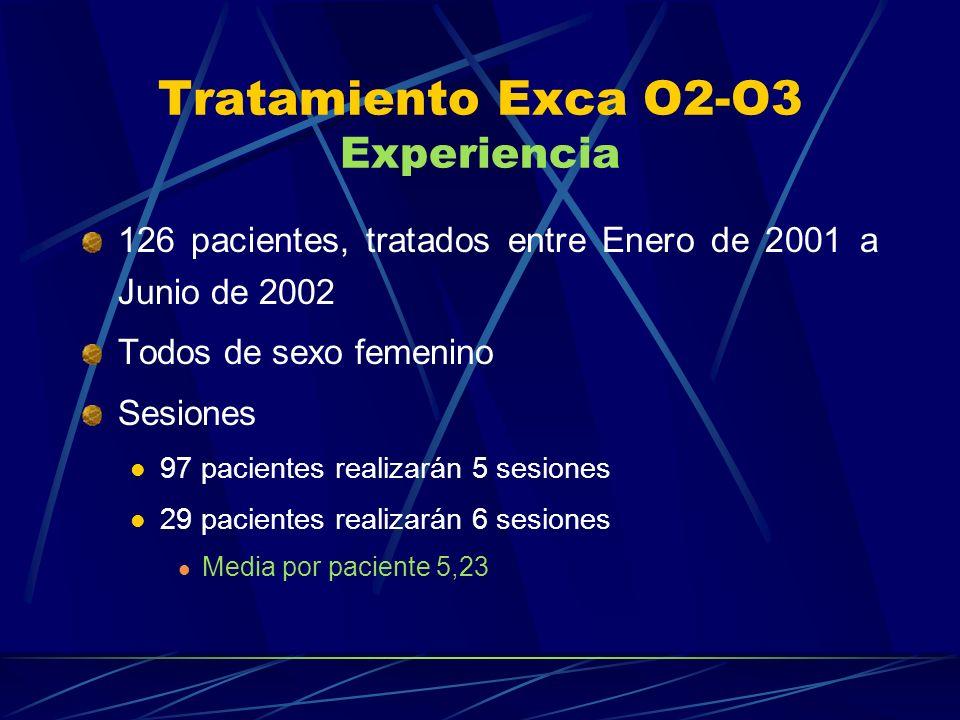 Tratamiento Exca O2-O3 Experiencia 126 pacientes, tratados entre Enero de 2001 a Junio de 2002 Todos de sexo femenino Sesiones 97 pacientes realizarán