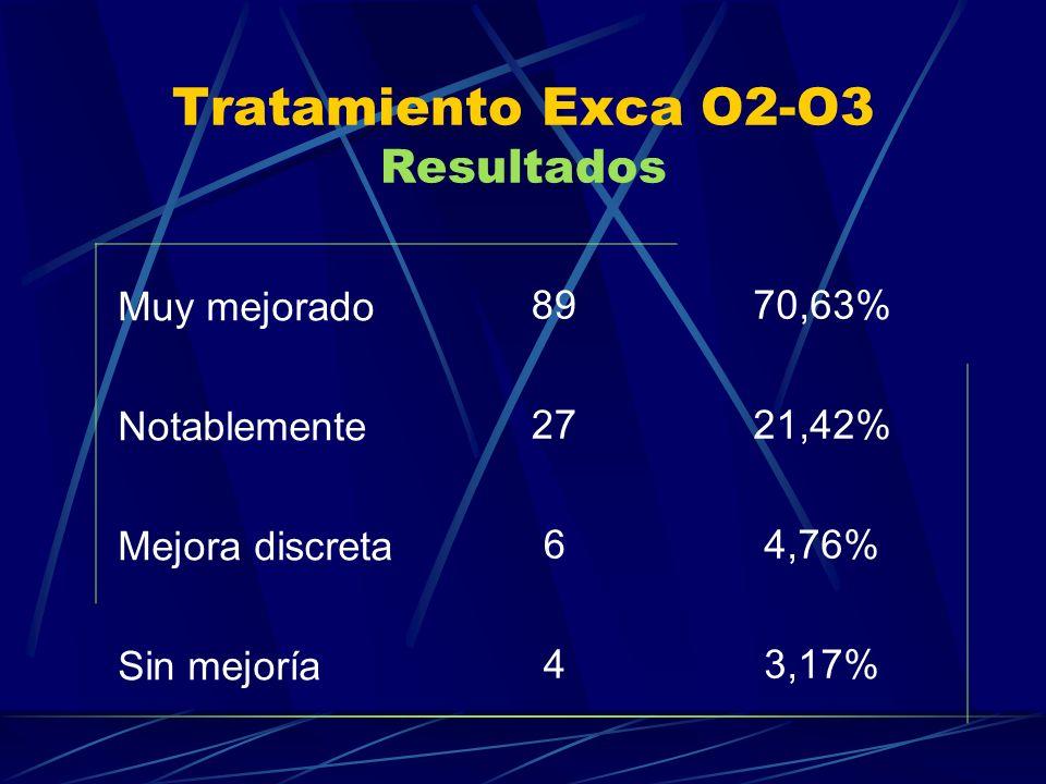 Tratamiento Exca O2-O3 Resultados Muy mejorado 8970,63% Notablemente 2721,42% Mejora discreta 64,76% Sin mejoría 43,17%