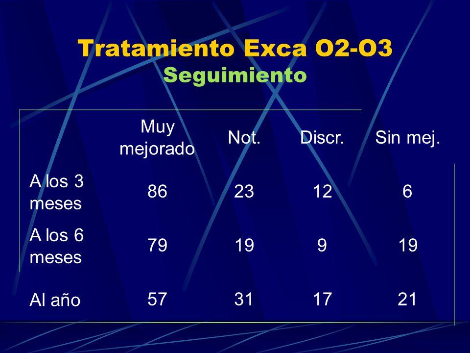 Tratamiento Exca O2-O3 Seguimiento Muy mejorado Not.Discr.Sin mej. A los 3 meses 8623126 A los 6 meses 79199 Al año 57311721