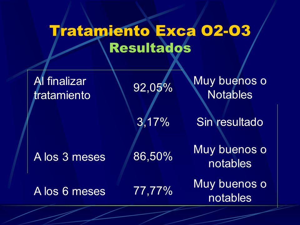 Tratamiento Exca O2-O3 Resultados Al finalizar tratamiento 92,05% Muy buenos o Notables 3,17%Sin resultado A los 3 meses 86,50% Muy buenos o notables