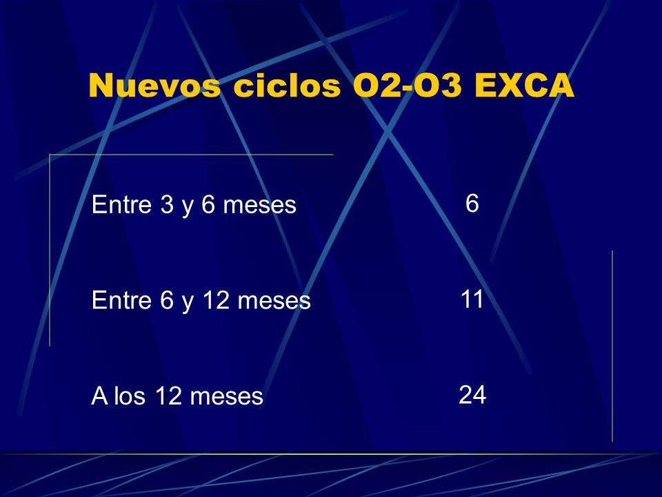 Nuevos ciclos O2-O3 EXCA Entre 3 y 6 meses 6 Entre 6 y 12 meses 11 A los 12 meses 24