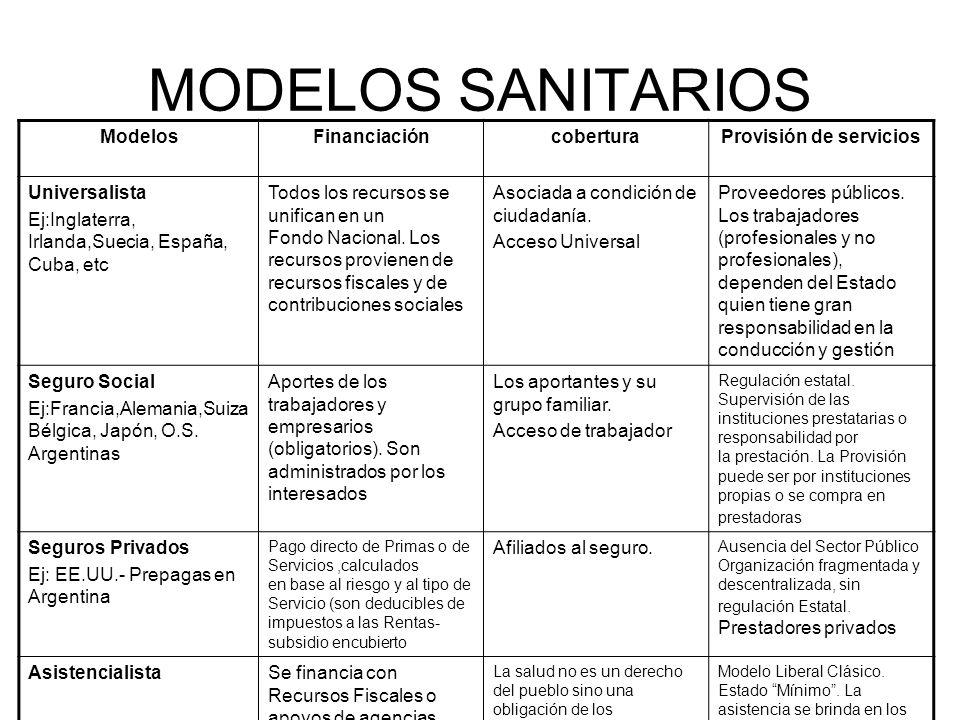 MODELOS SANITARIOS ModelosFinanciacióncoberturaProvisión de servicios Universalista Ej:Inglaterra, Irlanda,Suecia, España, Cuba, etc Todos los recursos se unifican en un Fondo Nacional.