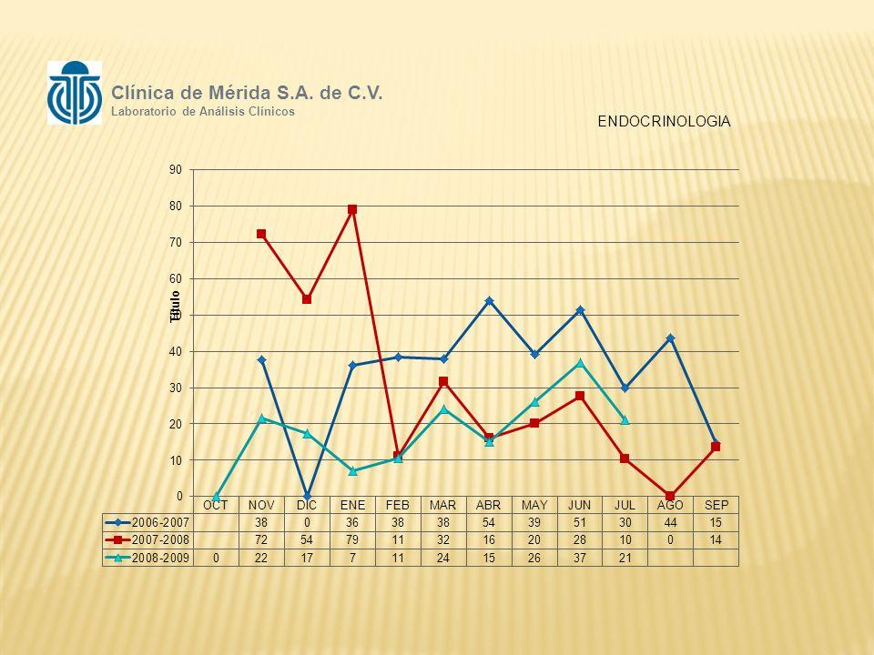 ENDOCRINOLOGIA Clínica de Mérida S.A. de C.V. Laboratorio de Análisis Clínicos