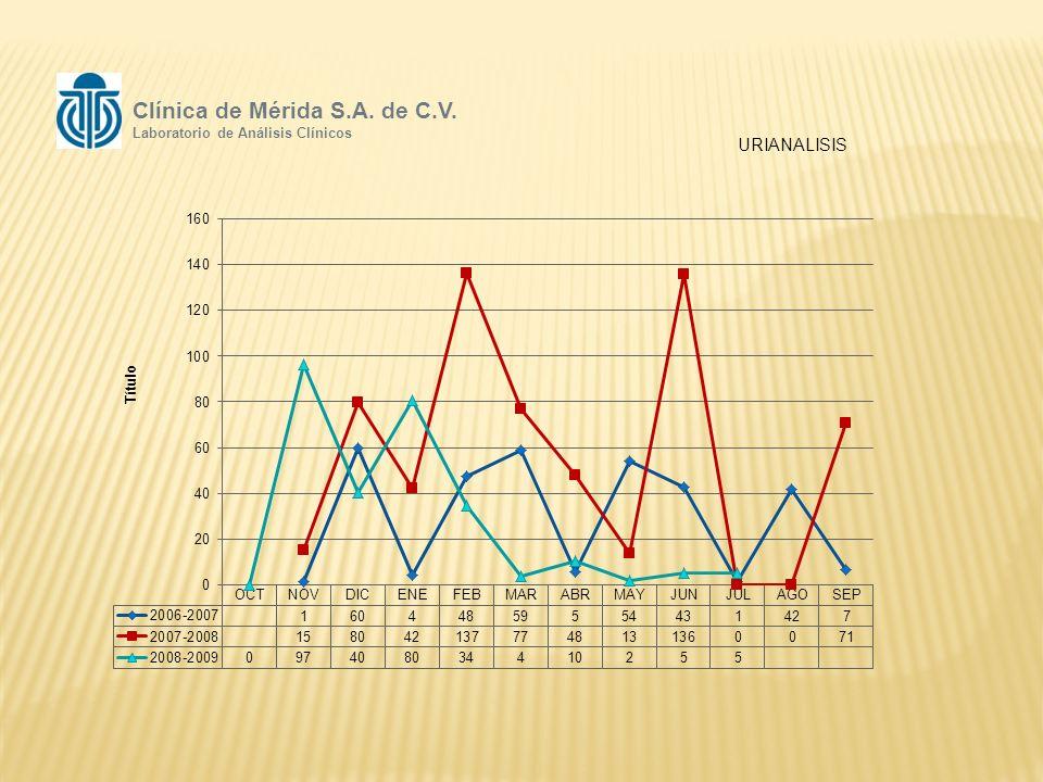 URIANALISIS Clínica de Mérida S.A. de C.V. Laboratorio de Análisis Clínicos