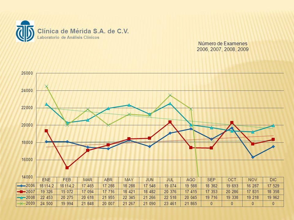 Número de Examenes 2006, 2007, 2008, 2009 Clínica de Mérida S.A. de C.V. Laboratorio de Análisis Clínicos