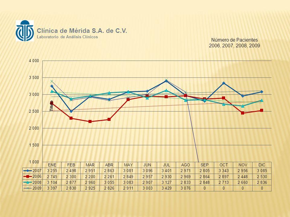 Número de Pacientes 2006, 2007, 2008, 2009 Clínica de Mérida S.A.