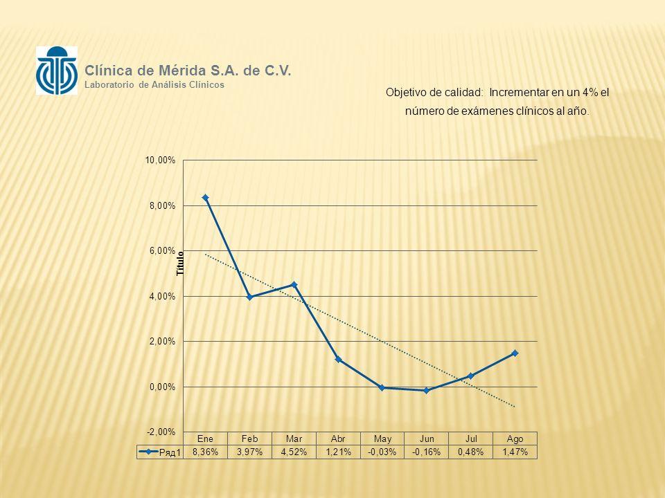 Objetivo de calidad: Incrementar en un 4% el número de exámenes clínicos al año.
