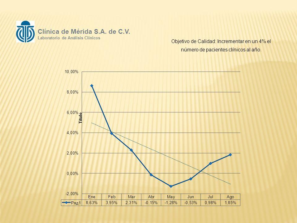 Objetivo de Calidad: Incrementar en un 4% el número de pacientes clínicos al año.