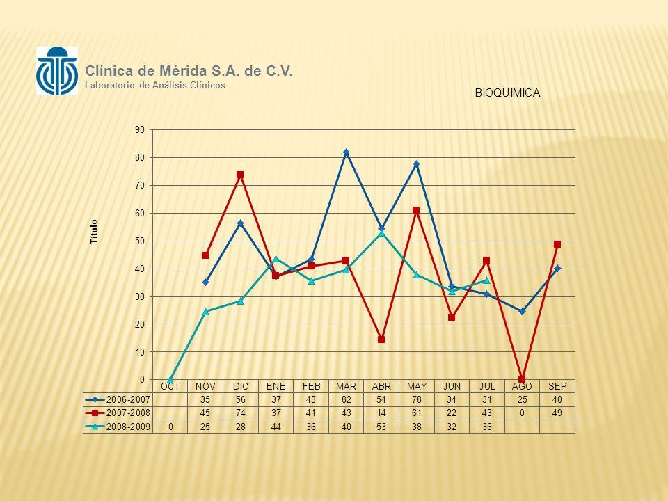 BIOQUIMICA Clínica de Mérida S.A. de C.V. Laboratorio de Análisis Clínicos